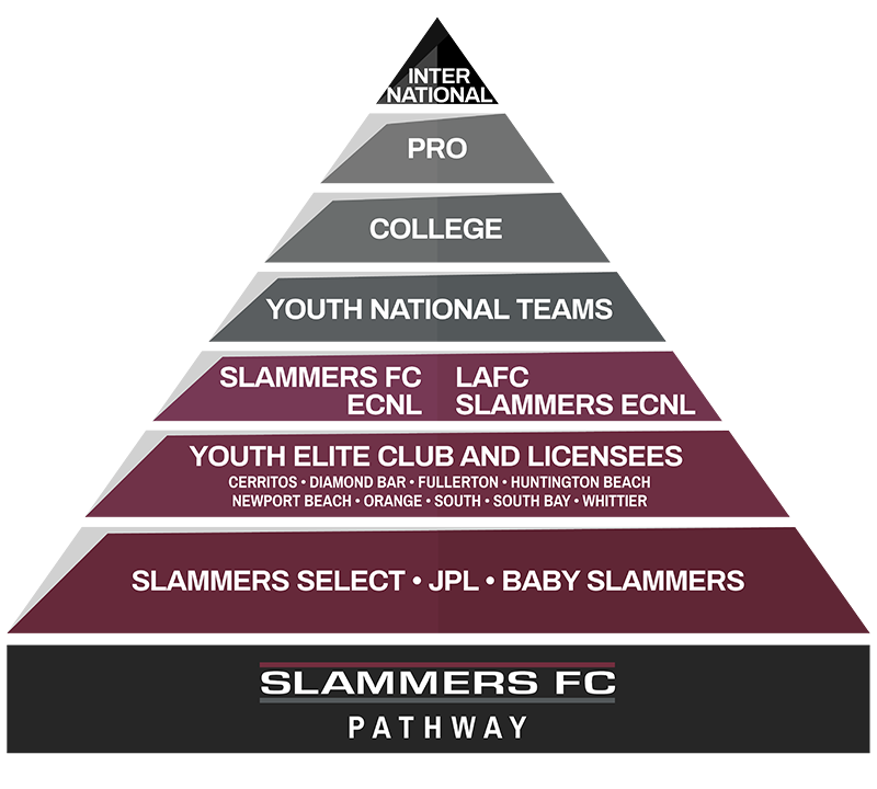 Pyramid chart with Slammers FC pathway