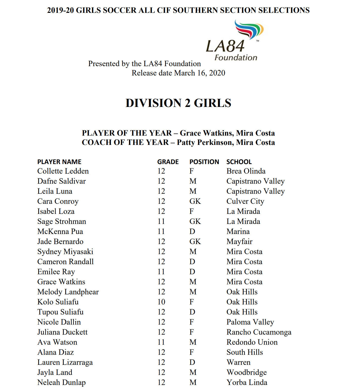 All CIF DII girls soccer